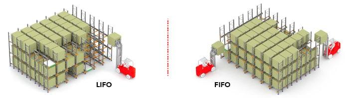 Mekik depo sistemi LIFO FIFO