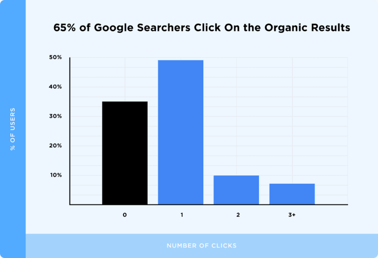 Google Seo ilk 10